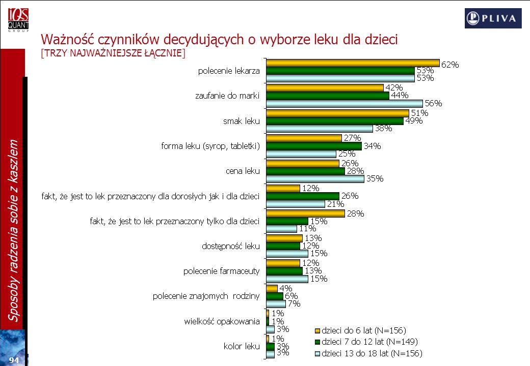 Ważność czynników decydujących o wyborze leku dla dzieci [TRZY NAJWAŻNIEJSZE ŁĄCZNIE]